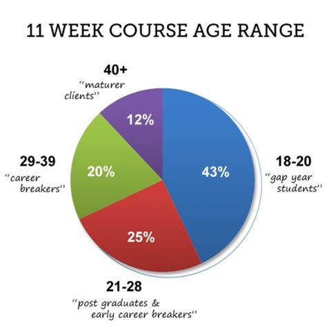 Age course
